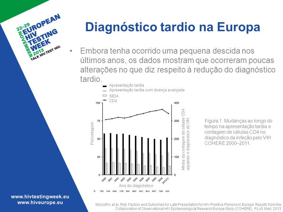Diagnóstico tardio na Europa Embora tenha ocorrido uma pequena descida nos últimos anos, os dados mostram que ocorreram poucas alterações no que diz r