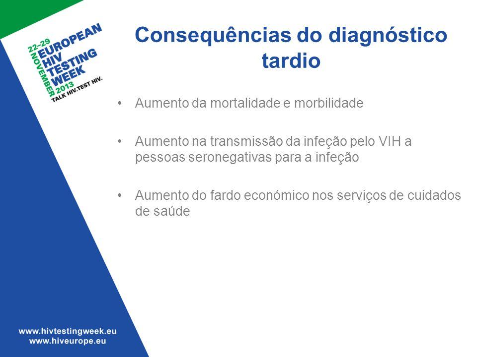 Aumento da mortalidade e morbilidade Aumento na transmissão da infeção pelo VIH a pessoas seronegativas para a infeção Aumento do fardo económico nos