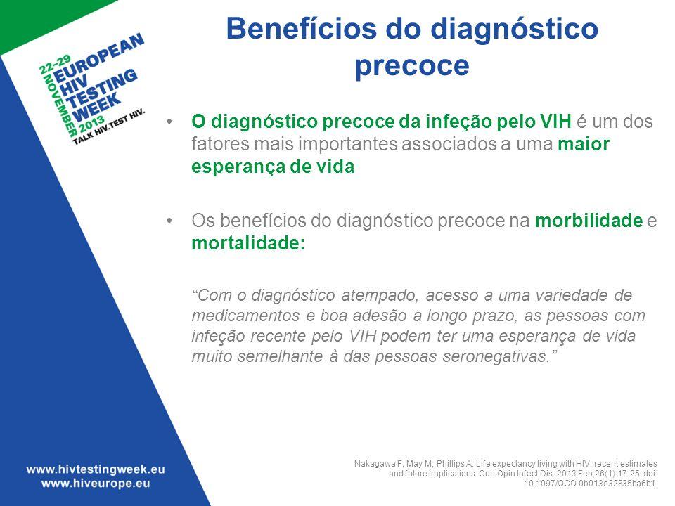 Benefícios do diagnóstico precoce O diagnóstico precoce da infeção pelo VIH é um dos fatores mais importantes associados a uma maior esperança de vida