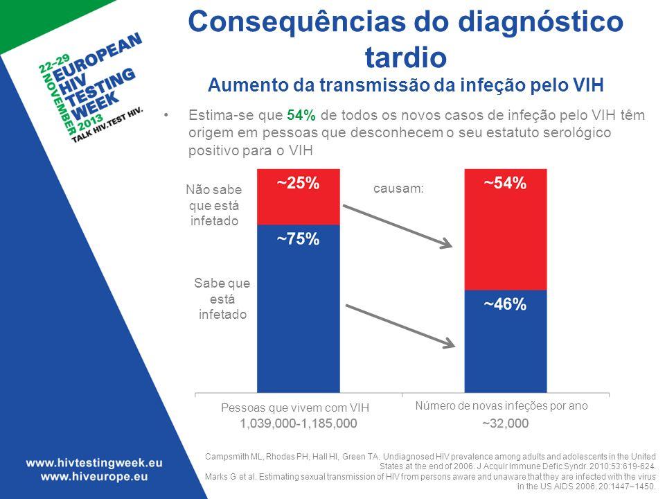 Consequências do diagnóstico tardio Aumento da transmissão da infeção pelo VIH Estima-se que 54% de todos os novos casos de infeção pelo VIH têm orige