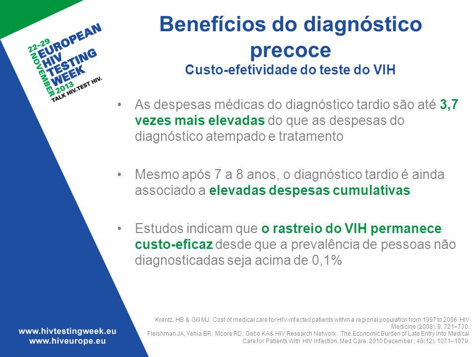 Benefícios do diagnóstico precoce Custo-efetividade do teste do VIH As despesas médicas do diagnóstico tardio são até 3,7 vezes mais elevadas do que a