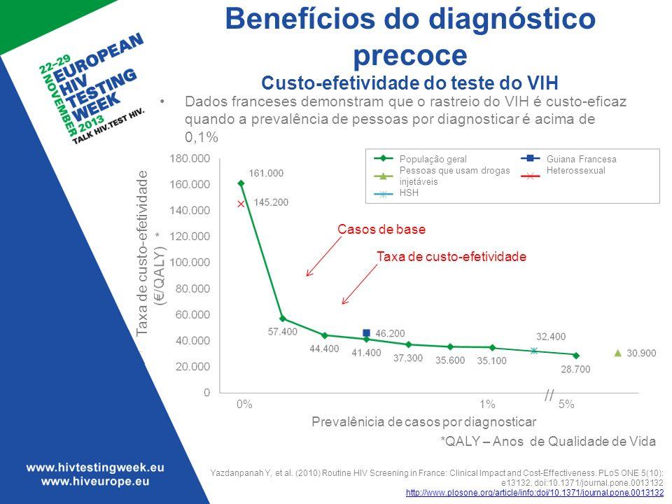 Benefícios do diagnóstico precoce Custo-efetividade do teste do VIH *QALY – Anos de Qualidade de Vida Yazdanpanah Y, et al. (2010) Routine HIV Screeni