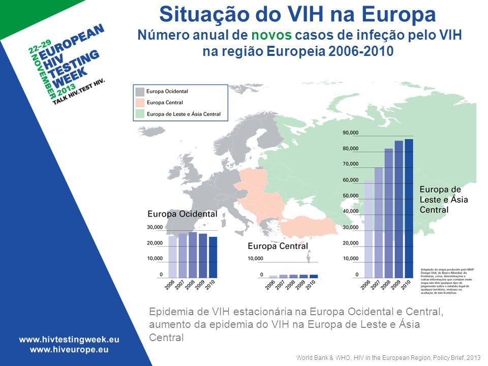 Situação do VIH na Europa Infeções pelo VIH diagnosticadas em 2010 na Região da OMS-Europa Na Europa Ocidental, o meio de transmissão da infeção pelo VIH mais comum é entre homens que têm sexo com homens (HSH) Adicionalmente, apesar da diminuição do número de novas infeções na Europa Ocidental, novos dados referentes a 2013 indicam um aumento na incidência no grupo HSH em algumas regiões da Europa Ocidental Características dos casos Região da OMS-Europa* Ocidental*Central*Leste Número de casos de infeção pelo VIH 118 33525 6592 47890 198 Taxa por 100 000 pessoas 13.76.61.331.7 Percentagem de casos Idades15-24 anos** 11.6%10.0%17%13% Feminino 38%27%19%42% Meio de transmissão** Heterossexual 43%24%***24%48% Homens que têm sexo com homens 20%39%29%0.7% Pessoas que usam drogas por via injetada 23%4% 43% Desconhecido 13%16%41%7% *Sem dados dos seguintes países: Áustria, Liechtenstein, Mónaco.