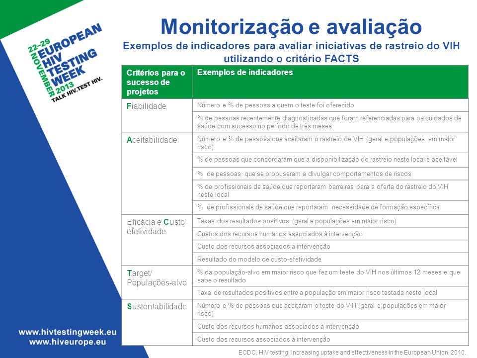 Monitorização e avaliação Exemplos de indicadores para avaliar iniciativas de rastreio do VIH utilizando o critério FACTS Critérios para o sucesso de
