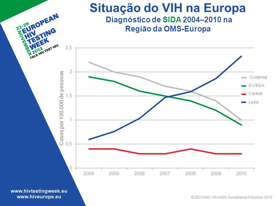 Situação do VIH na Europa Diagnóstico de SIDA 2004–2010 na Região da OMS-Europa ECDC/WHO, HIV/AIDS Surveillance in Europe, 2010 EU/EEA Central Leste