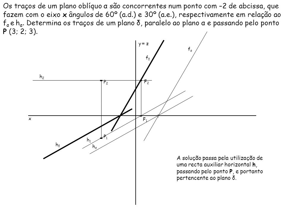 Os traços de um plano oblíquo α são concorrentes num ponto com –2 de abcissa, que fazem com o eixo x ângulos de 60º (a.d.) e 30º (a.e.), respectivamen