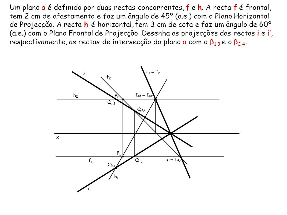 Um plano α é definido por duas rectas concorrentes, f e h. A recta f é frontal, tem 2 cm de afastamento e faz um ângulo de 45º (a.e.) com o Plano Hori