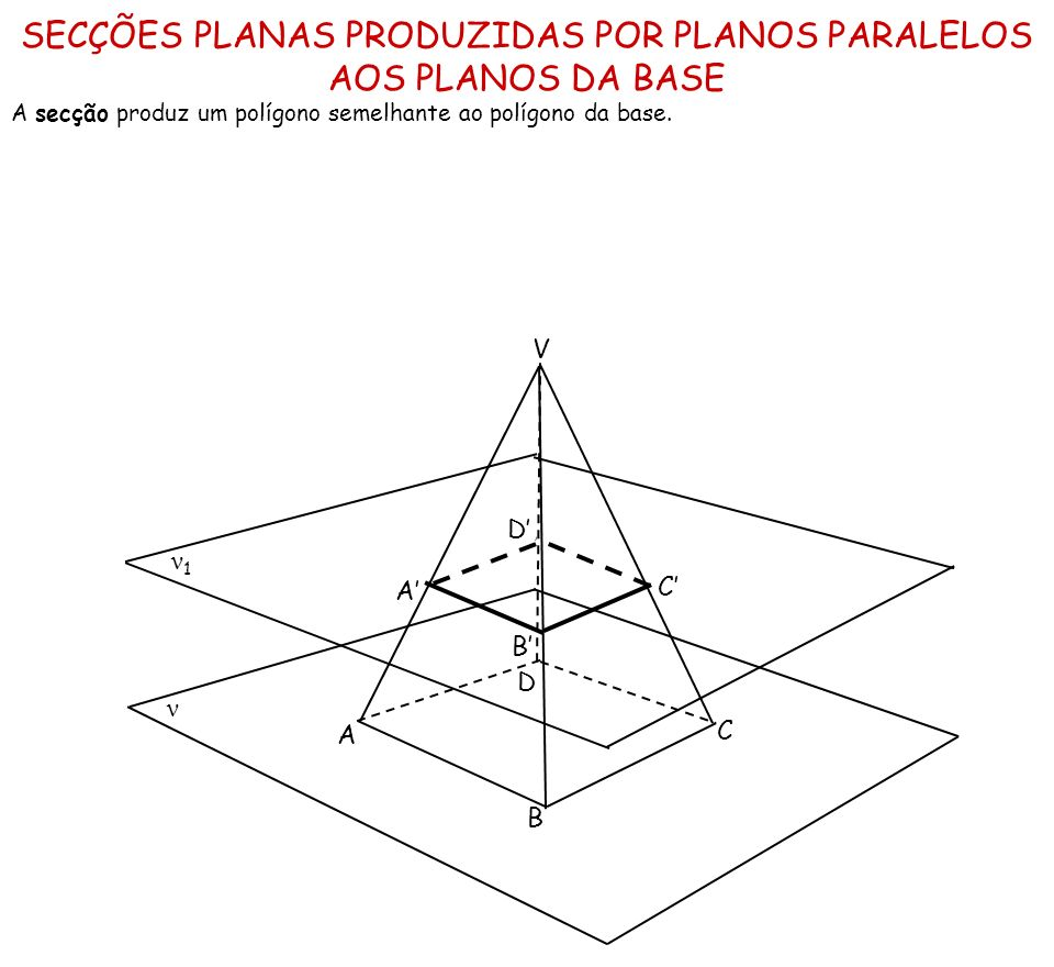 SECÇÕES PLANAS PRODUZIDAS POR PLANOS PARALELOS AOS PLANOS DA BASE A secção produz um polígono semelhante ao polígono da base. ν ν1ν1 A B C D V A B C D