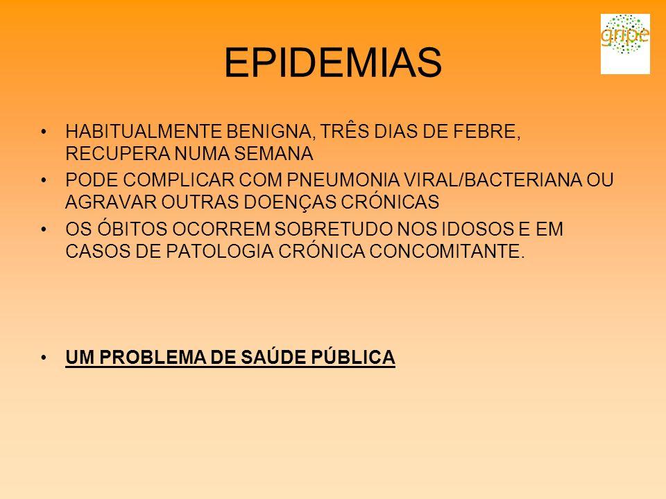EPIDEMIAS HABITUALMENTE BENIGNA, TRÊS DIAS DE FEBRE, RECUPERA NUMA SEMANA PODE COMPLICAR COM PNEUMONIA VIRAL/BACTERIANA OU AGRAVAR OUTRAS DOENÇAS CRÓN
