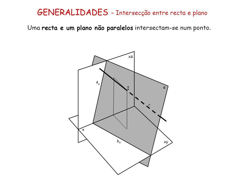 GENERALIDADES – Intersecção entre recta e plano Uma recta e um plano não paralelos intersectam-se num ponto. x xz xy α fαfα hαhα I r