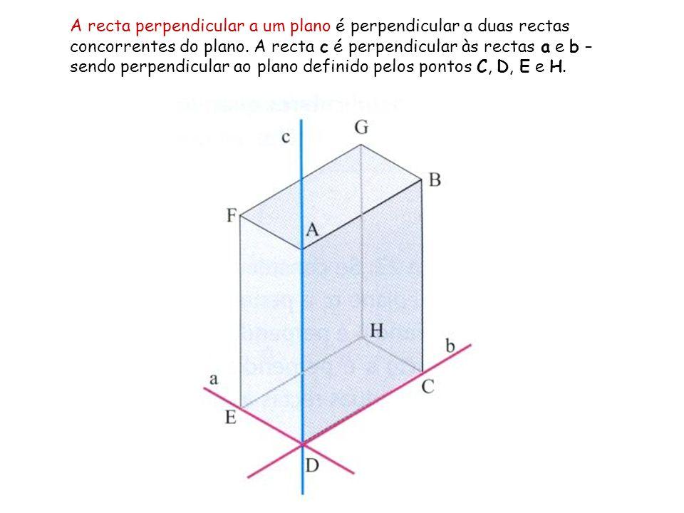 A recta perpendicular a um plano é perpendicular a duas rectas concorrentes do plano. A recta c é perpendicular às rectas a e b – sendo perpendicular