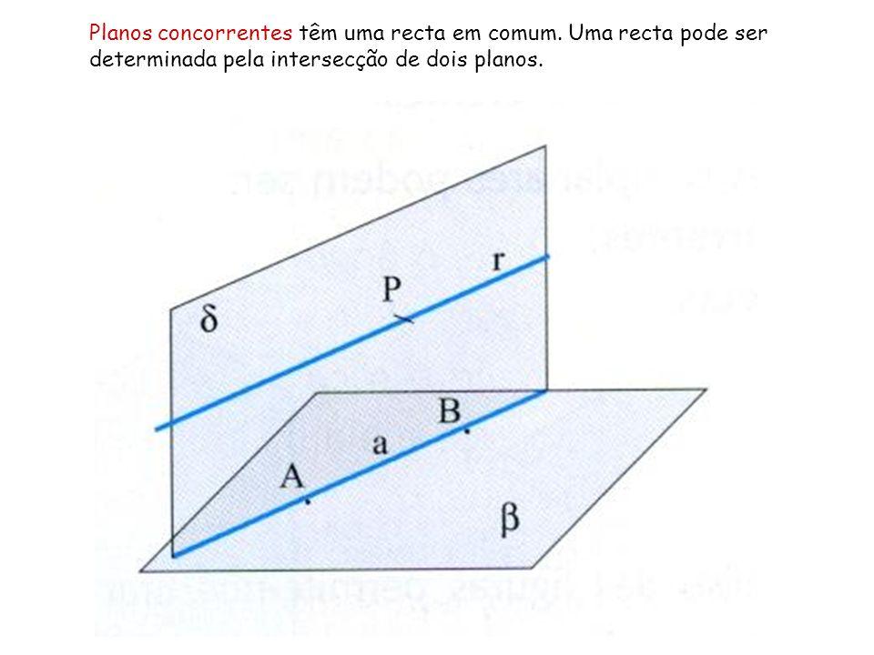 Planos concorrentes têm uma recta em comum. Uma recta pode ser determinada pela intersecção de dois planos.