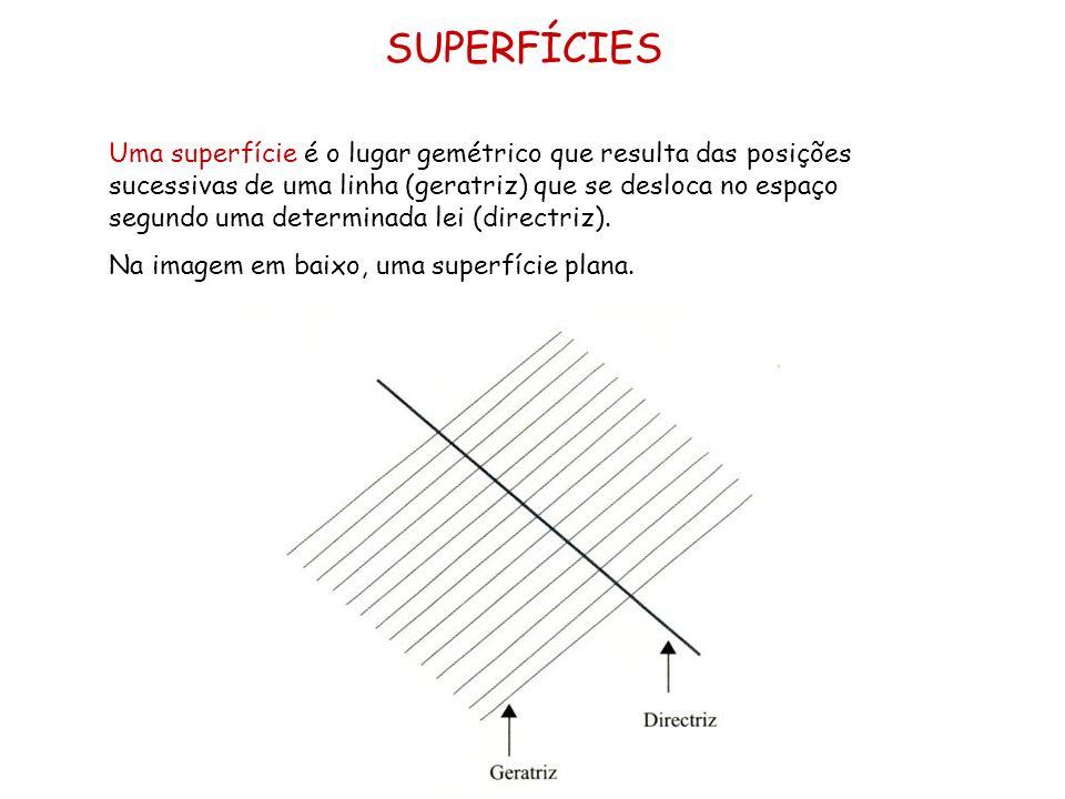 SUPERFÍCIES Uma superfície é o lugar gemétrico que resulta das posições sucessivas de uma linha (geratriz) que se desloca no espaço segundo uma determ