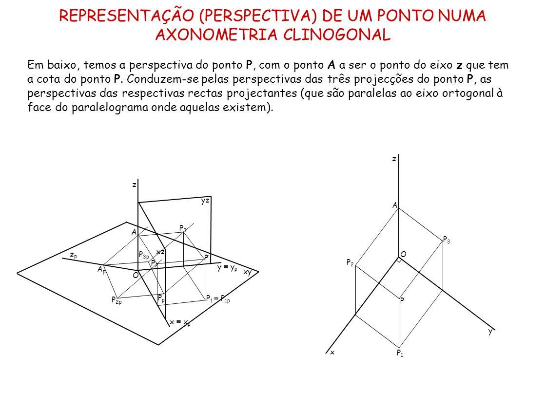 REPRESENTAÇÃO (PERSPECTIVA) DE UM PONTO NUMA AXONOMETRIA CLINOGONAL Em baixo, temos a perspectiva do ponto P, com o ponto A a ser o ponto do eixo z qu