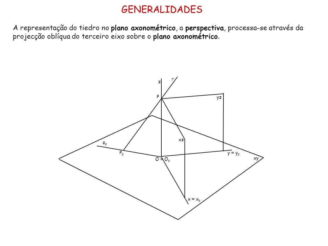 GENERALIDADES A representação do tiedro no plano axonométrico, a perspectiva, processa-se através da projecção oblíqua do terceiro eixo sobre o plano