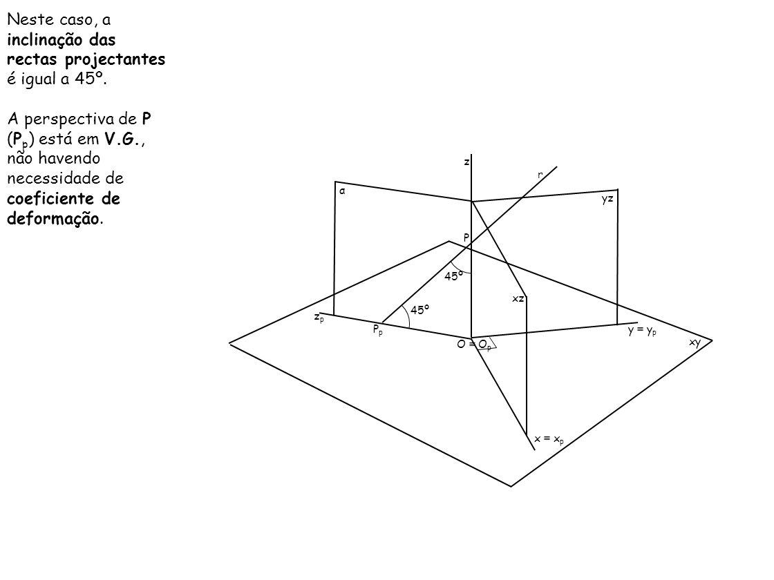 Neste caso, a inclinação das rectas projectantes é igual a 45º. A perspectiva de P (P p ) está em V.G., não havendo necessidade de coeficiente de defo