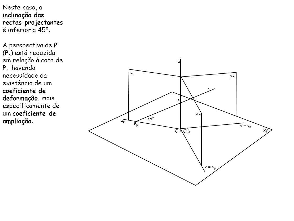 Neste caso, a inclinação das rectas projectantes é inferior a 45º. A perspectiva de P (P p ) está reduzida em relação à cota de P, havendo necessidade