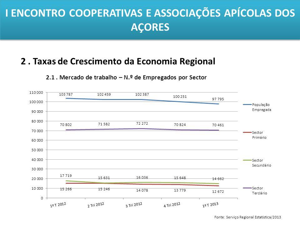 I ENCONTRO COOPERATIVAS E ASSOCIAÇÕES APÍCOLAS DOS AÇORES 2. Taxas de Crescimento da Economia Regional 2.1. Mercado de trabalho – N.º de Empregados po