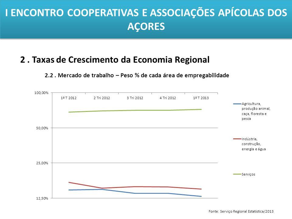 I ENCONTRO COOPERATIVAS E ASSOCIAÇÕES APÍCOLAS DOS AÇORES 2. Taxas de Crescimento da Economia Regional 2.2. Mercado de trabalho – Peso % de cada área
