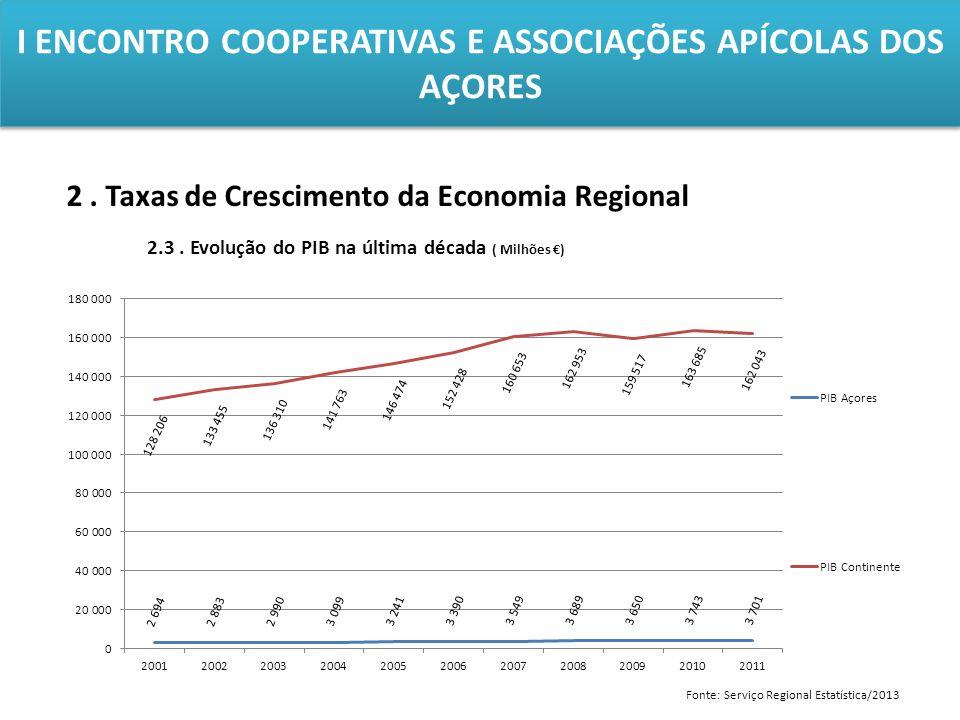 I ENCONTRO COOPERATIVAS E ASSOCIAÇÕES APÍCOLAS DOS AÇORES 2. Taxas de Crescimento da Economia Regional 2.3. Evolução do PIB na última década ( Milhões