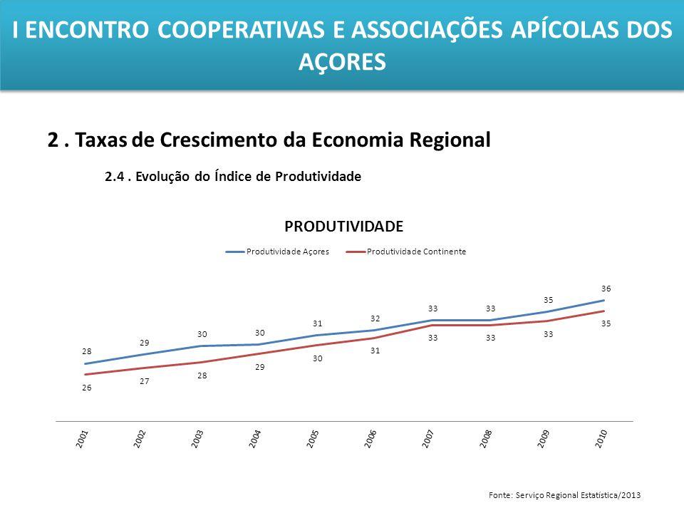 I ENCONTRO COOPERATIVAS E ASSOCIAÇÕES APÍCOLAS DOS AÇORES 2. Taxas de Crescimento da Economia Regional 2.4. Evolução do Índice de Produtividade Fonte: