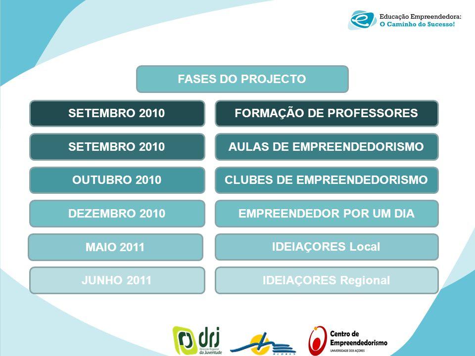 SETEMBRO 2010FORMAÇÃO DE PROFESSORES SETEMBRO 2010AULAS DE EMPREENDEDORISMO DEZEMBRO 2010EMPREENDEDOR POR UM DIA MAIO 2011 IDEIAÇORES Local JUNHO 2011