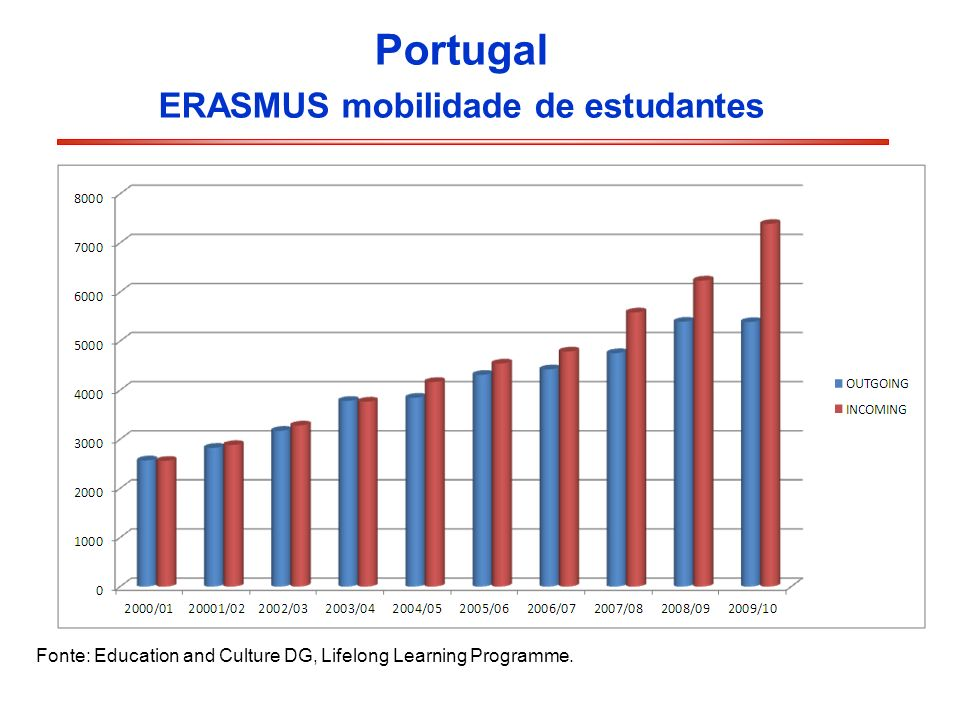 Portugal ERASMUS mobilidade de estudantes Fonte: Education and Culture DG, Lifelong Learning Programme.