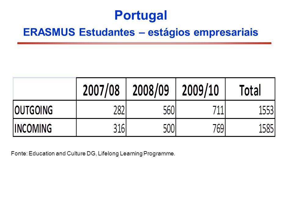 Portugal ERASMUS Estudantes – estágios empresariais Fonte: Education and Culture DG, Lifelong Learning Programme.