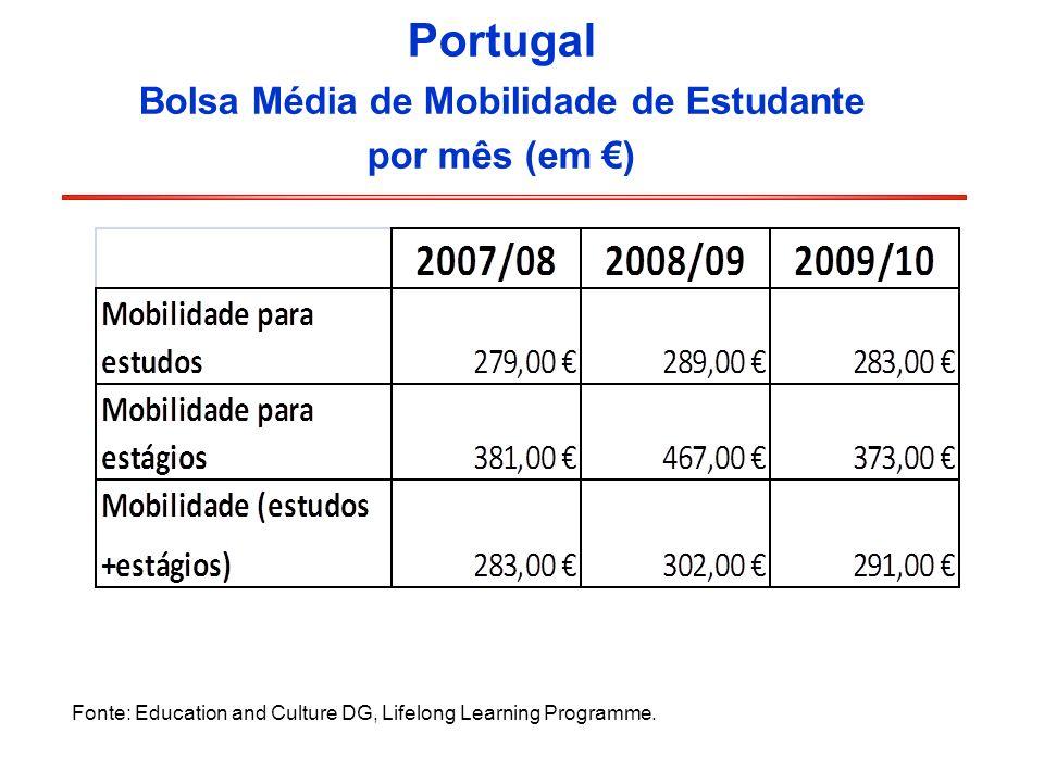 Portugal Bolsa Média de Mobilidade de Estudante por mês (em ) Fonte: Education and Culture DG, Lifelong Learning Programme.