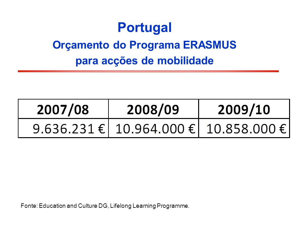 Portugal Orçamento do Programa ERASMUS para acções de mobilidade Fonte: Education and Culture DG, Lifelong Learning Programme.