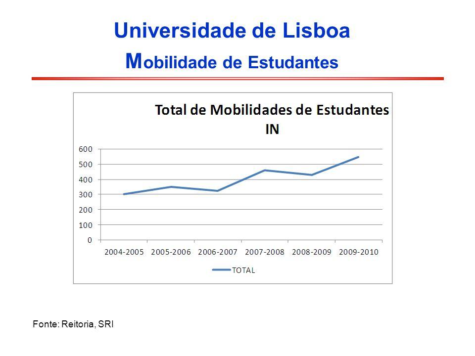 Universidade de Lisboa M obilidade de Estudantes Fonte: Reitoria, SRI