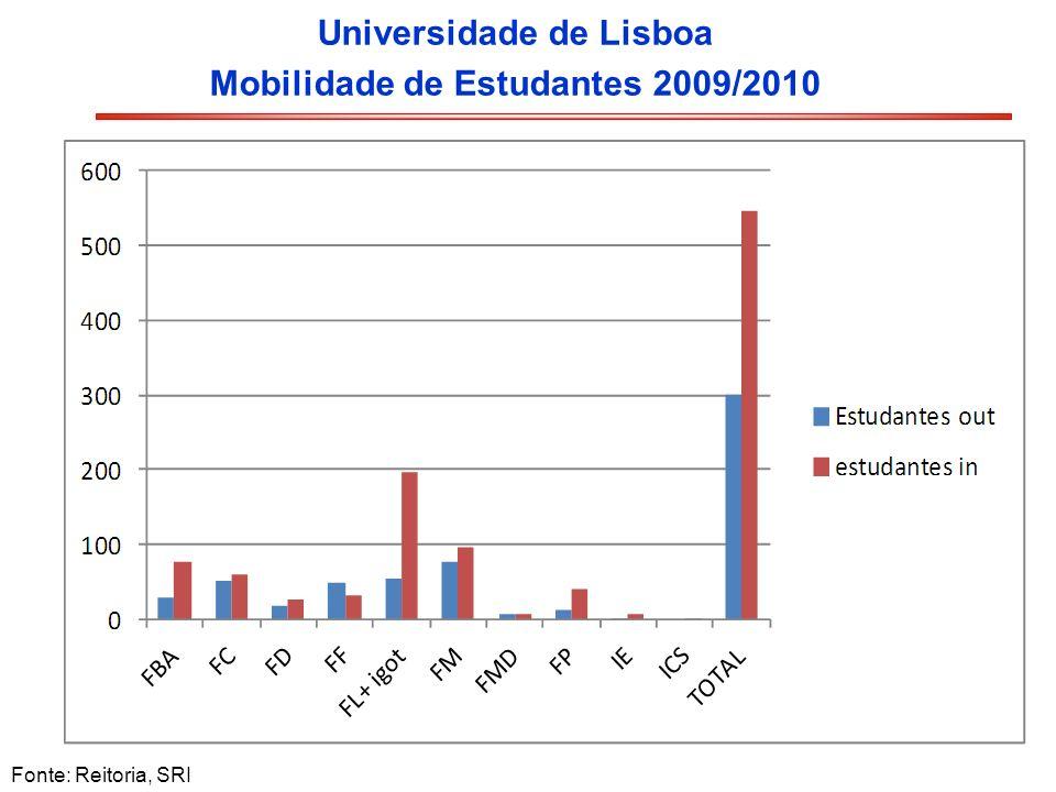 Universidade de Lisboa Mobilidade de Estudantes 2009/2010 Fonte: Reitoria, SRI