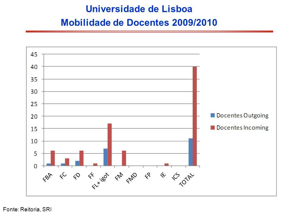 Universidade de Lisboa Mobilidade de Docentes 2009/2010 Fonte: Reitoria, SRI