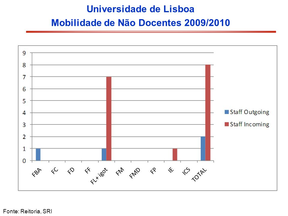 Universidade de Lisboa Mobilidade de Não Docentes 2009/2010 Fonte: Reitoria, SRI