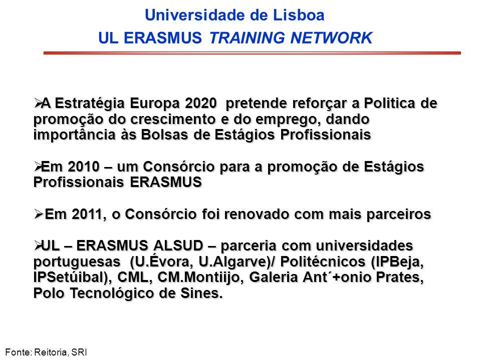 Universidade de Lisboa UL ERASMUS TRAINING NETWORK Fonte: Reitoria, SRI A Estratégia Europa 2020 pretende reforçar a Politica de promoção do crescimen