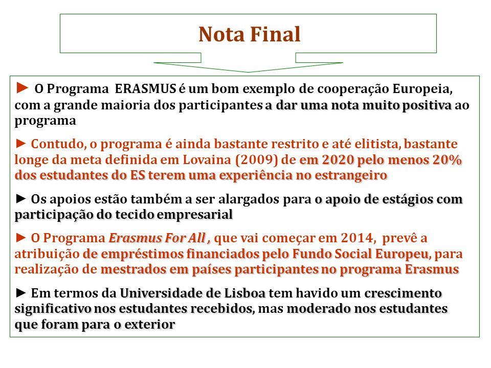 Nota Final a dar uma nota muito positiva O Programa ERASMUS é um bom exemplo de cooperação Europeia, com a grande maioria dos participantes a dar uma