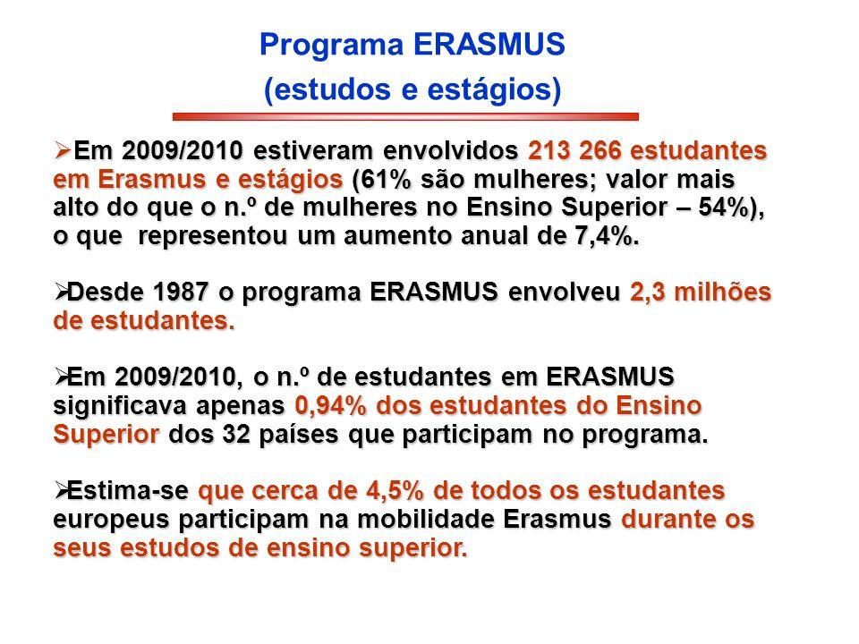 Programa ERASMUS (estudos e estágios) Em 2009/2010 estiveram envolvidos 213 266 estudantes em Erasmus e estágios (61% são mulheres; valor mais alto do