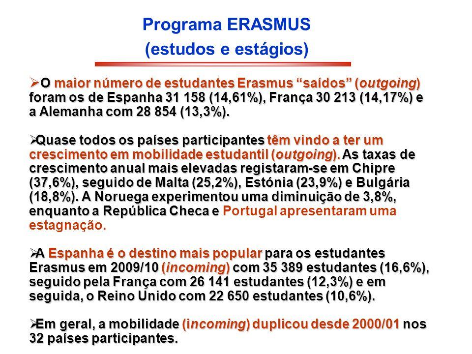 Programa ERASMUS (estudos e estágios) O maior número de estudantes Erasmus saídos (outgoing) foram os de Espanha 31 158 (14,61%), França 30 213 (14,17