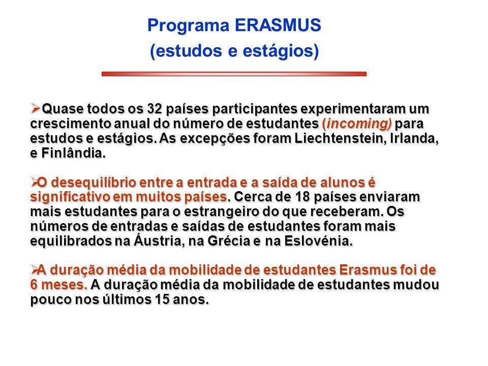 Programa ERASMUS (estudos e estágios) Quase todos os 32 países participantes experimentaram um crescimento anual do número de estudantes (incoming) pa