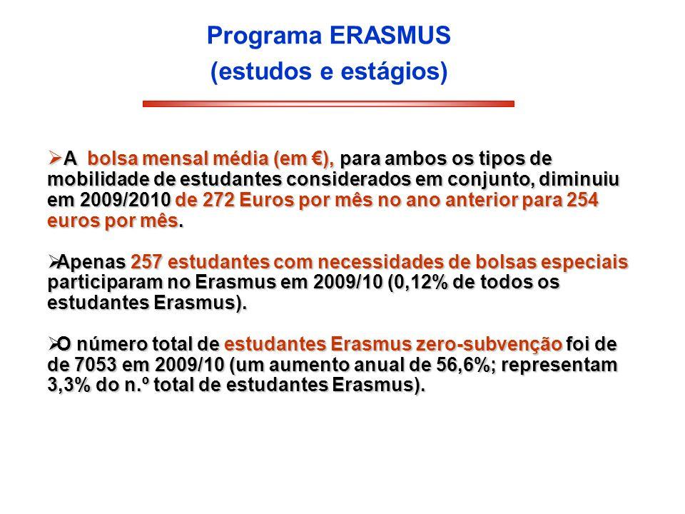 Programa ERASMUS (estudos e estágios) A bolsa mensal média (em ), para ambos os tipos de mobilidade de estudantes considerados em conjunto, diminuiu e