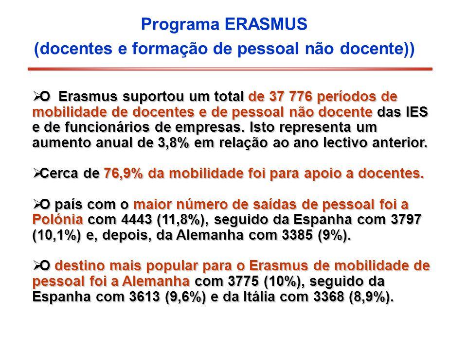 Programa ERASMUS (docentes e formação de pessoal não docente)) O Erasmus suportou um total de 37 776 períodos de mobilidade de docentes e de pessoal n