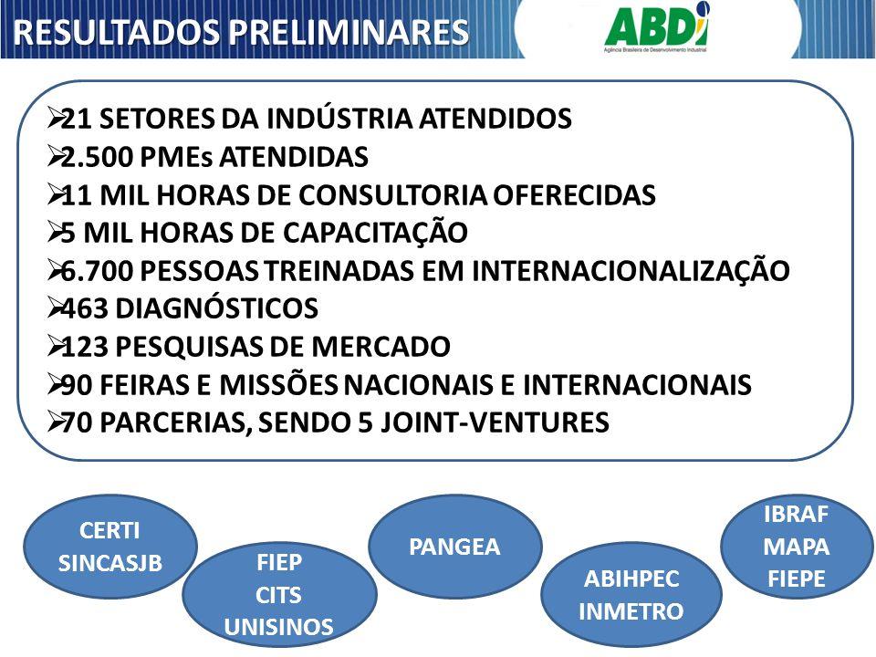 RESULTADOS PRELIMINARES 21 SETORES DA INDÚSTRIA ATENDIDOS 2.500 PMEs ATENDIDAS 11 MIL HORAS DE CONSULTORIA OFERECIDAS 5 MIL HORAS DE CAPACITAÇÃO 6.700