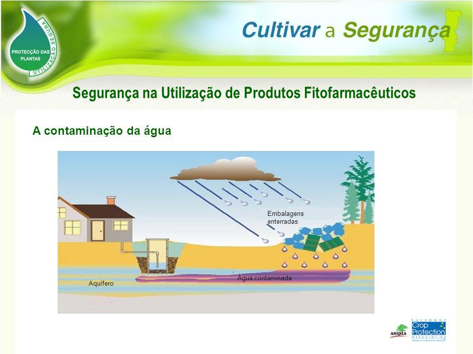 Embalagens enterradas Aquífero Água contaminada Segurança na Utilização de Produtos Fitofarmacêuticos A contaminação da água