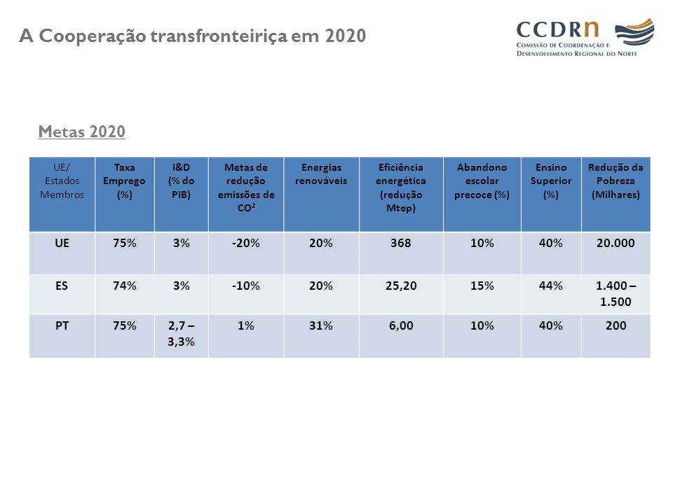 A Cooperação transfronteiriça em 2020 UE/ Estados Membros Taxa Emprego (%) I&D (% do PIB) Metas de redução emissões de CO² Energias renováveis Eficiên