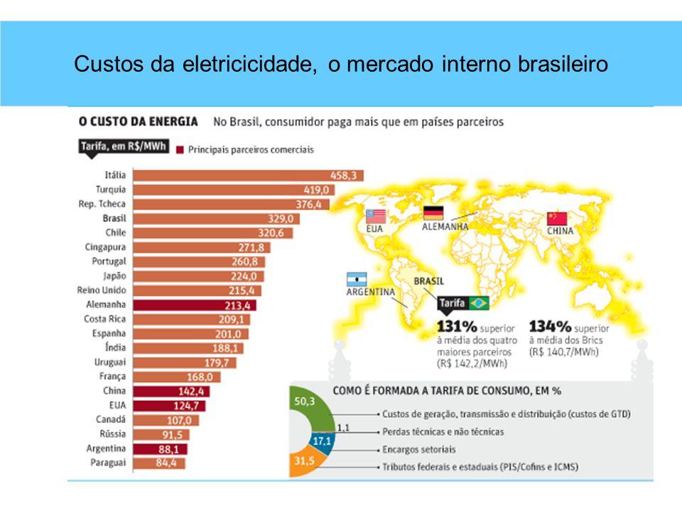 Custos da eletricicidade, o mercado interno brasileiro