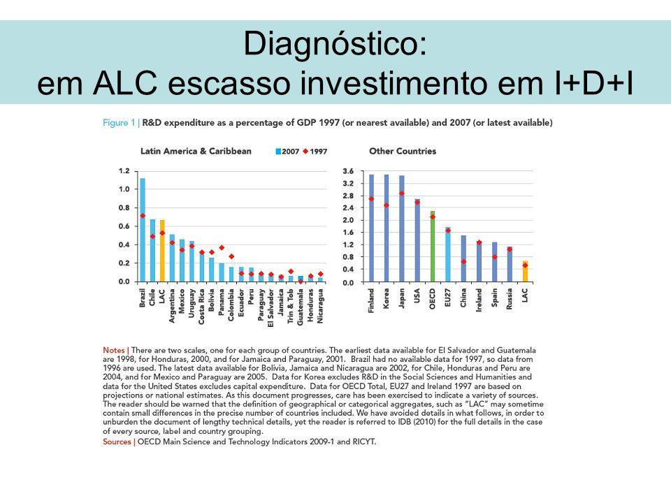 Diagnóstico: em ALC escasso investimento em I+D+I