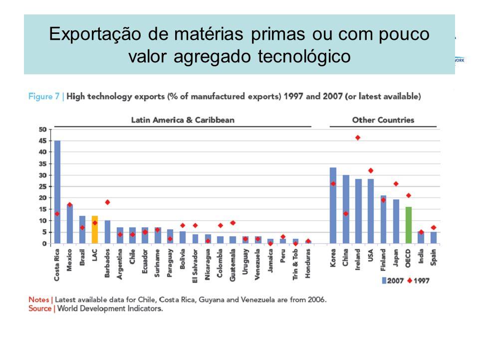 Exportação de matérias primas ou com pouco valor agregado tecnológico