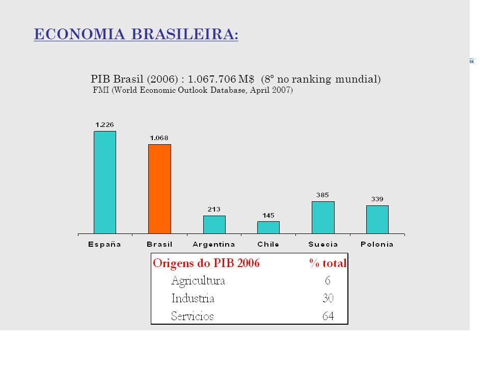 PIB Brasil (2006) : 1.067.706 M$ (8º no ranking mundial) FMI (World Economic Outlook Database, April 2007) ECONOMIA BRASILEIRA: