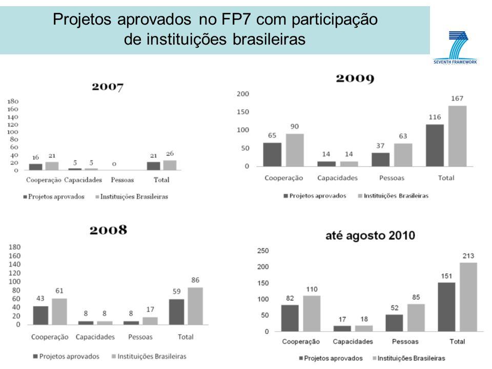 Projetos aprovados no FP7 com participação de instituições brasileiras