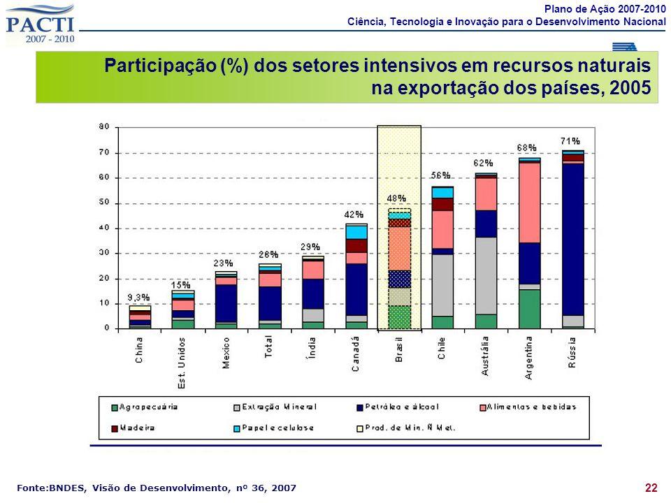 22 Participação (%) dos setores intensivos em recursos naturais na exportação dos países, 2005 Fonte:BNDES, Visão de Desenvolvimento, nº 36, 2007 Plan